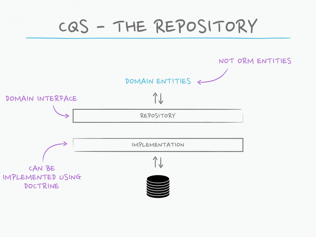 CQS - THE REPOSITORY REPOSITORY DOMAIN INTERFAC...