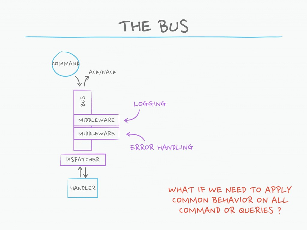 THE BUS COMMAND HANDLER WHAT IF WE NEED TO APPL...