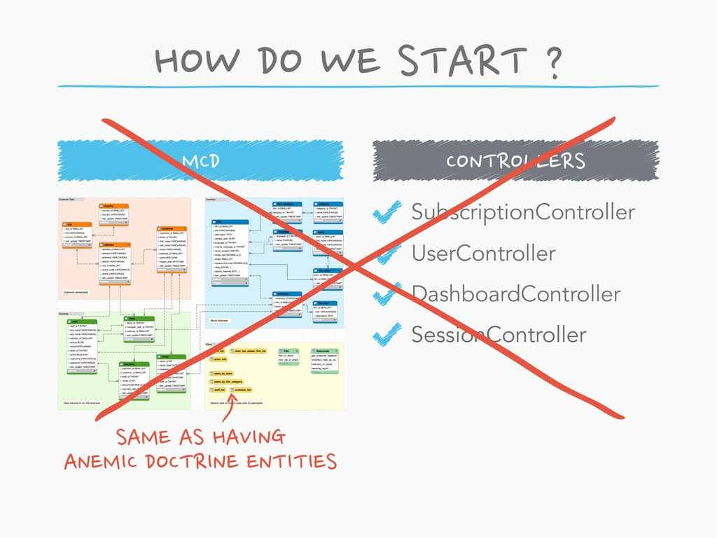 HOW DO WE START ? SubscriptionController UserCo...