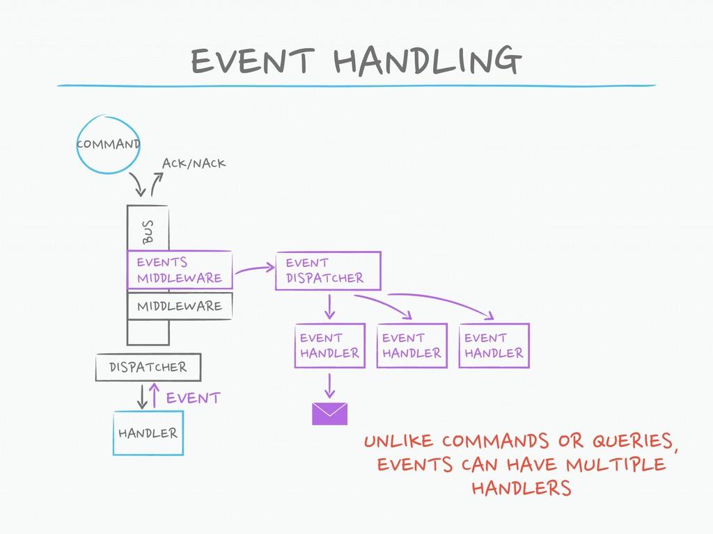 EVENT HANDLING COMMAND HANDLER UNLIKE COMMANDS ...
