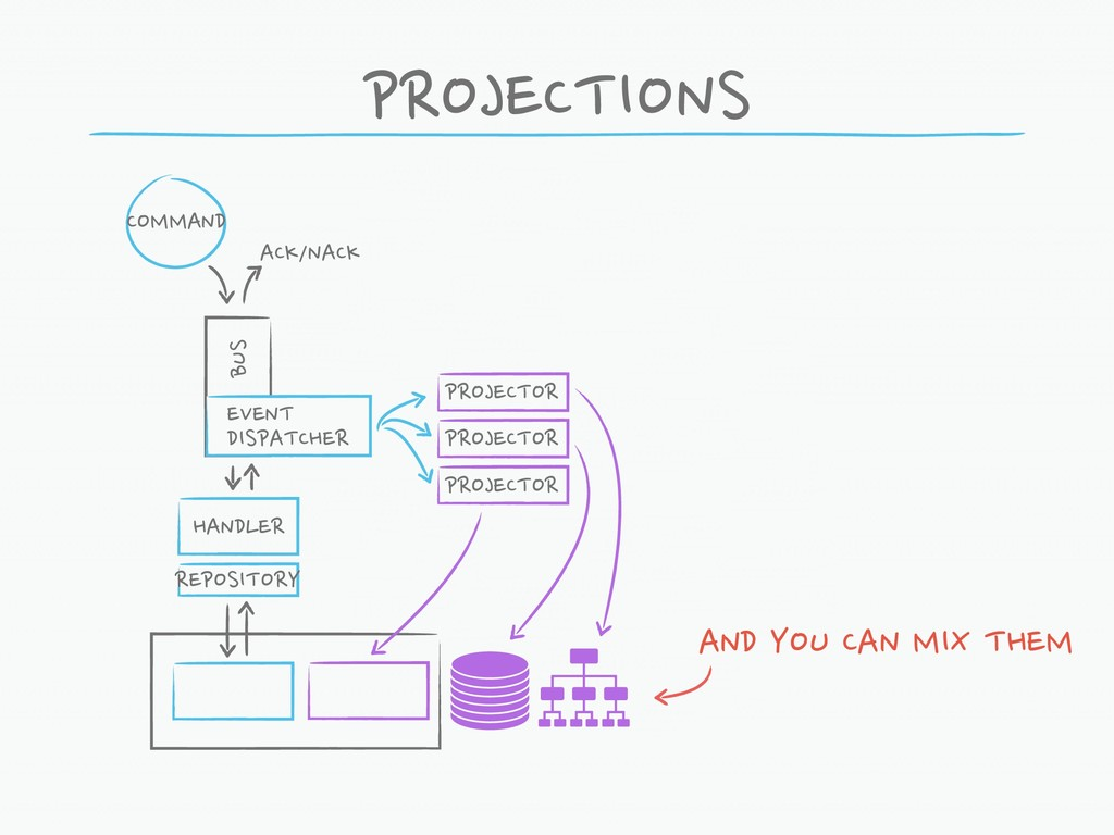 PROJECTIONS COMMAND HANDLER BUS ACK/NACK EVENT ...