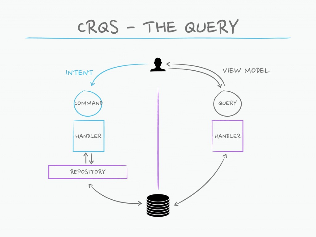 CRQS - THE QUERY COMMAND QUERY HANDLER HANDLER ...