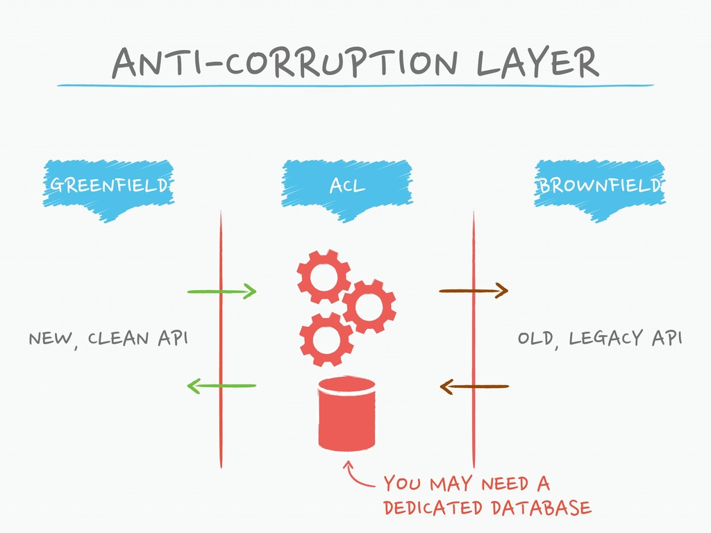 ANTI-CORRUPTION LAYER GREENFIELD ACL BROWNFIELD...