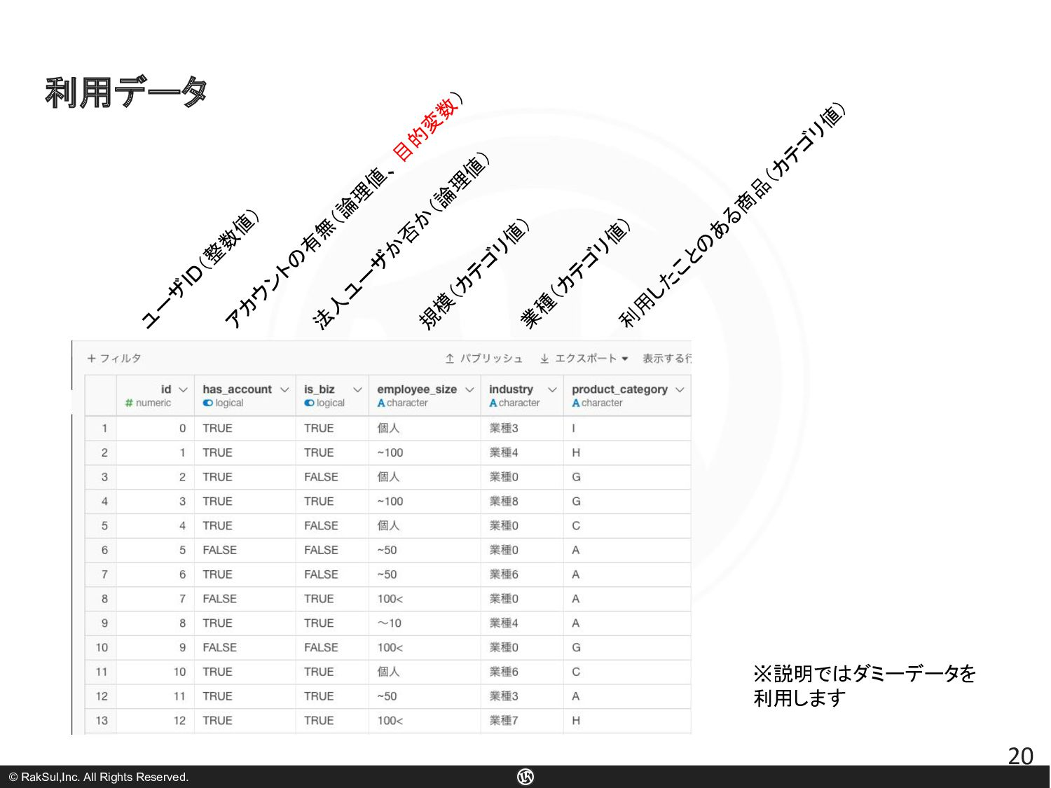 © RakSul,Inc. All Rights Reserved. 20 利用データ ア カ...