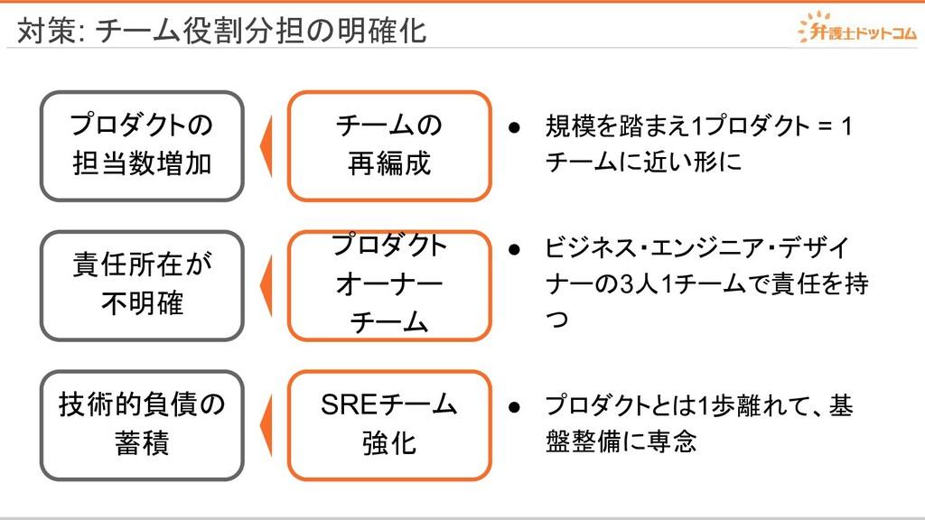 対策: チーム役割分担の明確化 チームの 再編成 プロダクト オーナー チーム SREチーム ...