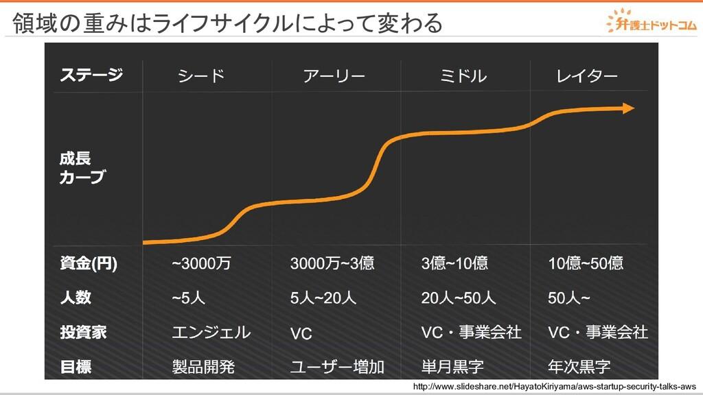 領域の重みはライフサイクルによって変わる http://www.slideshare.net/...