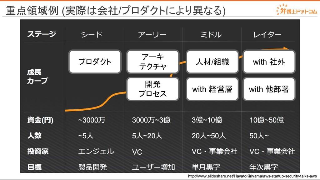 重点領域例 (実際は会社/プロダクトにより異なる) http://www.slideshare...