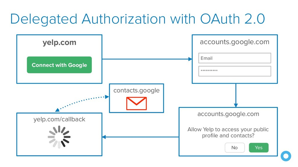 Delegated Authorization with OAuth 2.0 yelp.com...
