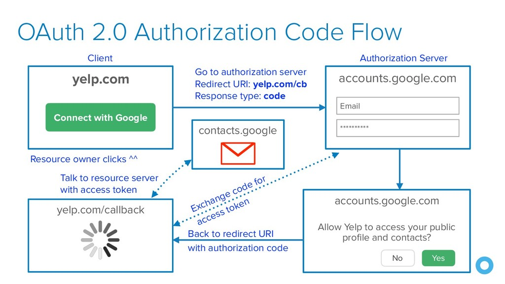 OAuth 2.0 Authorization Code Flow yelp.com Conn...