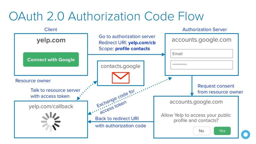 OAuth 2.0 Authorization Code Flow yelp.com/call...
