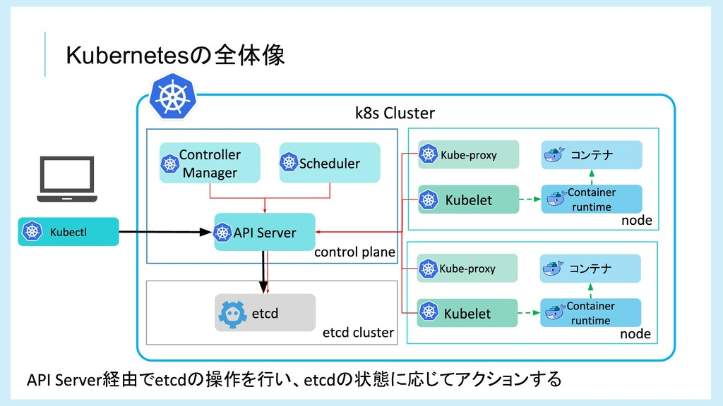 Kubernetesの全体像 コンテナ コンテナ 経由で の操作を行い、 の状態に応じてアクシ...