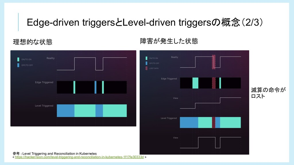 Edge-driven triggersとLevel-driven triggersの概念(2...