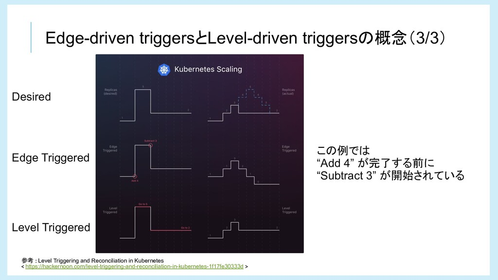 Edge-driven triggersとLevel-driven triggersの概念(3...