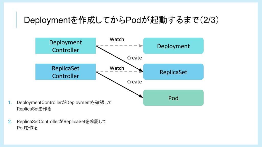 Deploymentを作成してからPodが起動するまで(2/3) 1. DeploymentC...