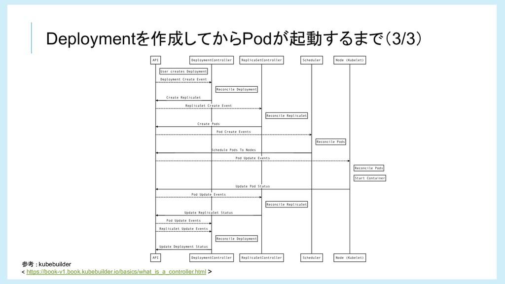 Deploymentを作成してからPodが起動するまで(3/3) 参考 kubebuilder...