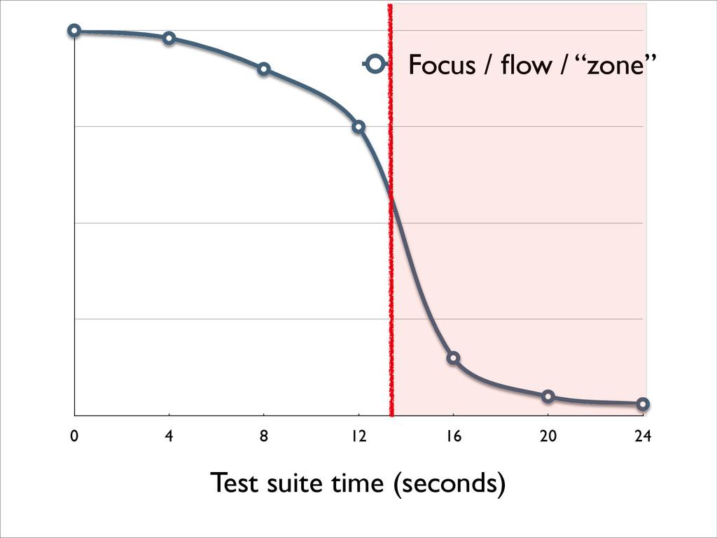 """0 4 8 12 16 20 24 Focus / flow / """"zone"""" Test sui..."""