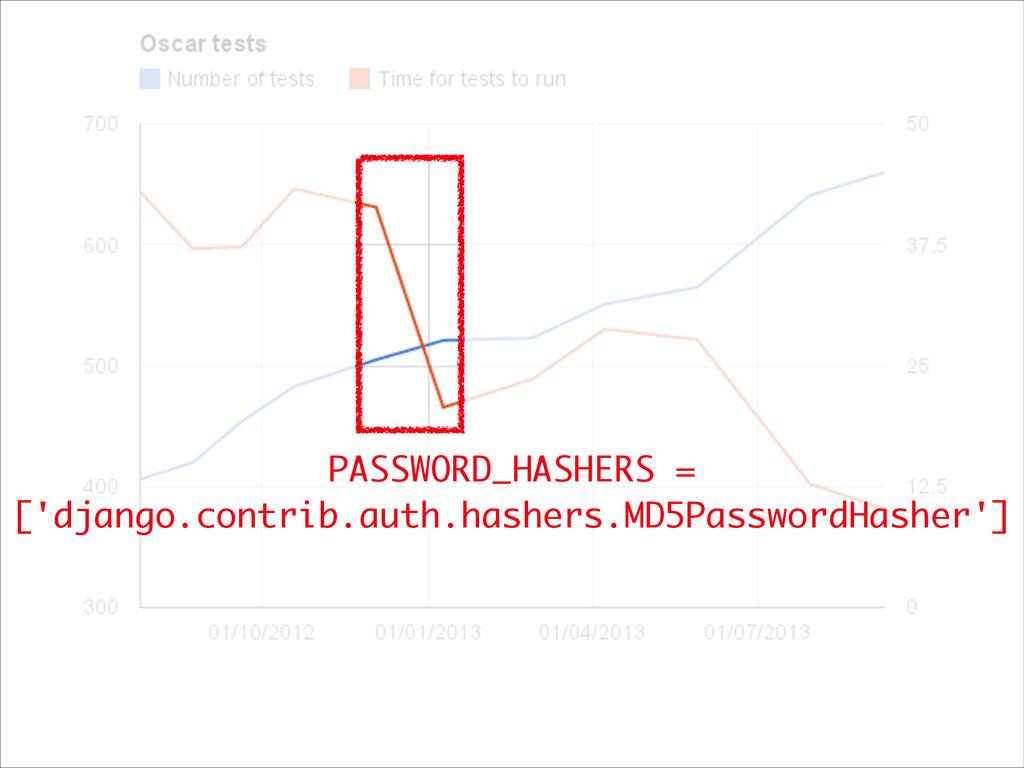 PASSWORD_HASHERS = ['django.contrib.auth.hasher...