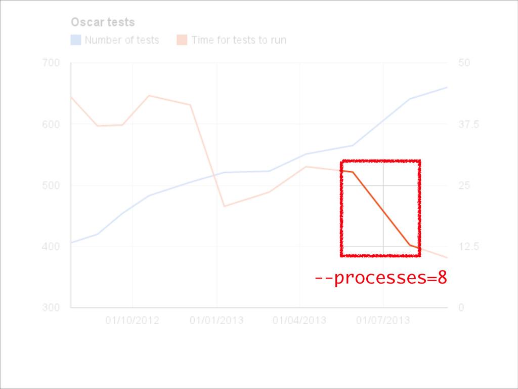 --processes=8