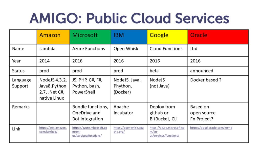AMIGO: Public Cloud Services Amazon Microsoft I...