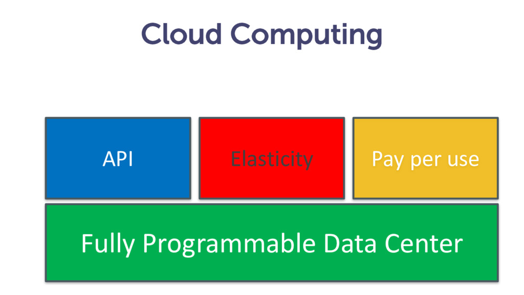 Cloud Computing API Elasticity Pay per use Full...