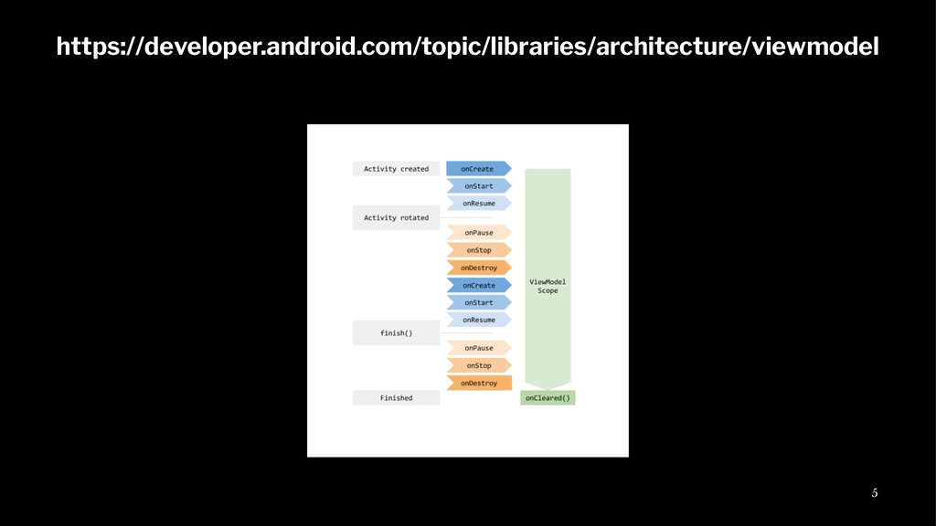 https://developer.android.com/topic/libraries/a...