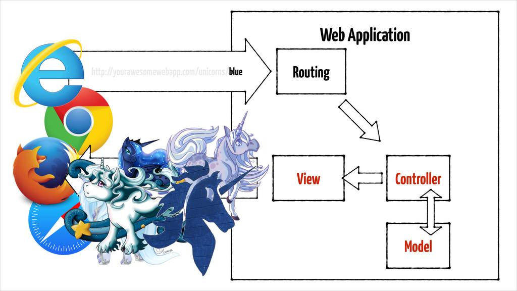 http://yourawesomewebapp.com/unicorns/blue Web ...