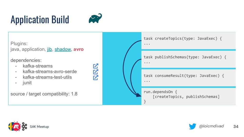@loicmdivad SAK Meetup Application Build 34 Plu...