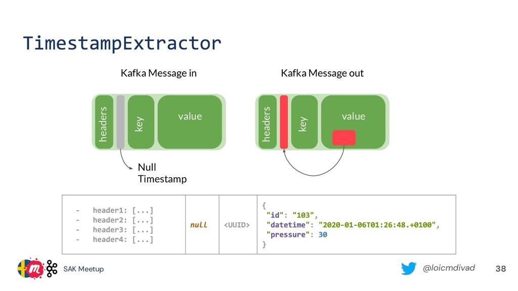 @loicmdivad SAK Meetup 38 value key headers Kaf...
