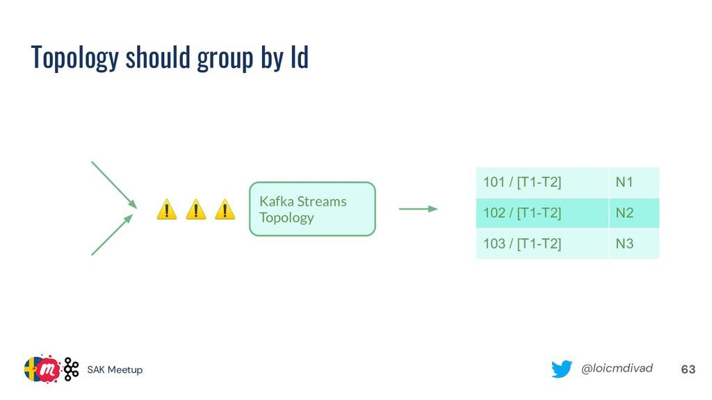 @loicmdivad SAK Meetup Topology should group by...
