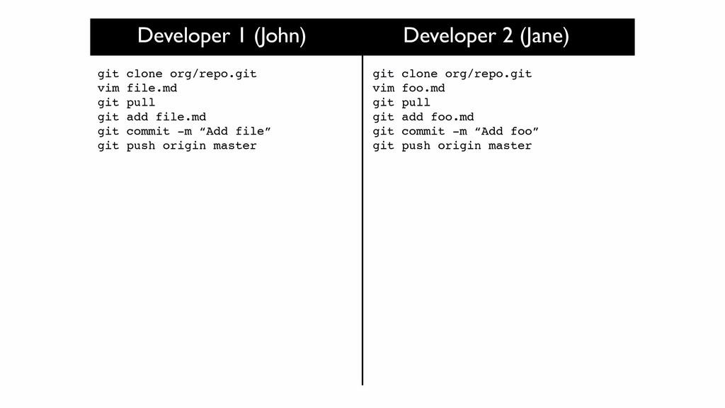 Developer 1 (John) Developer 2 (Jane) git clone...