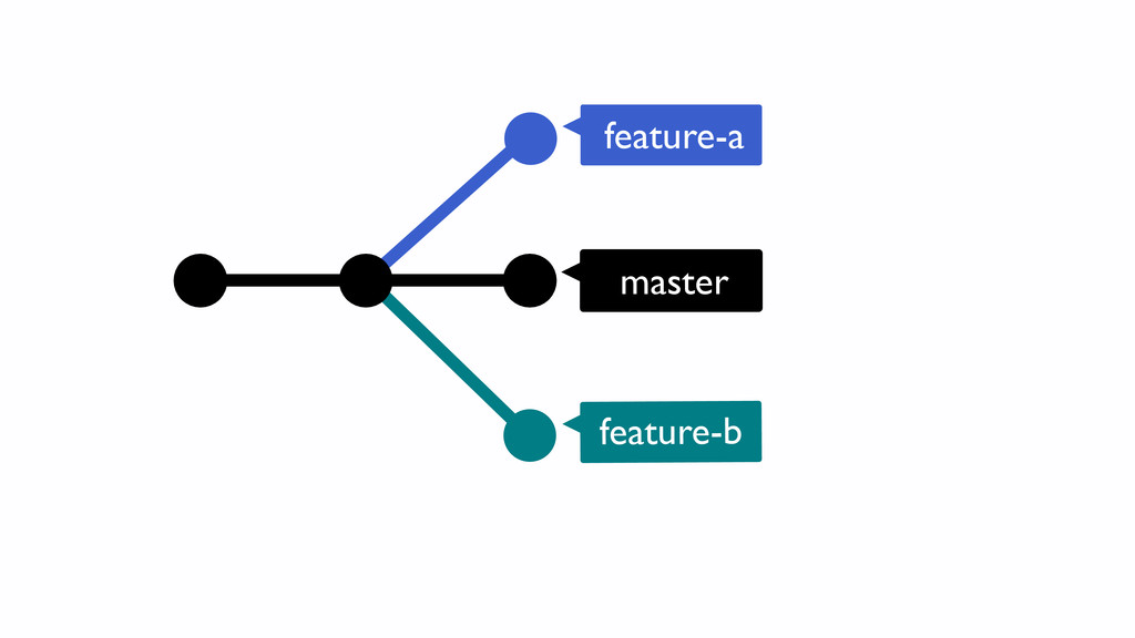 master feature-a feature-b
