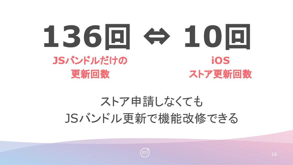 ストア申請しなくても JSバンドル更新で機能改修できる 16 iOS ストア更新回数 JSバン...