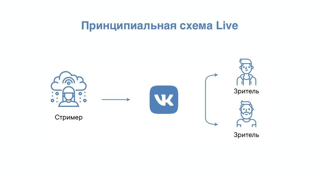Принципиальная схема Live