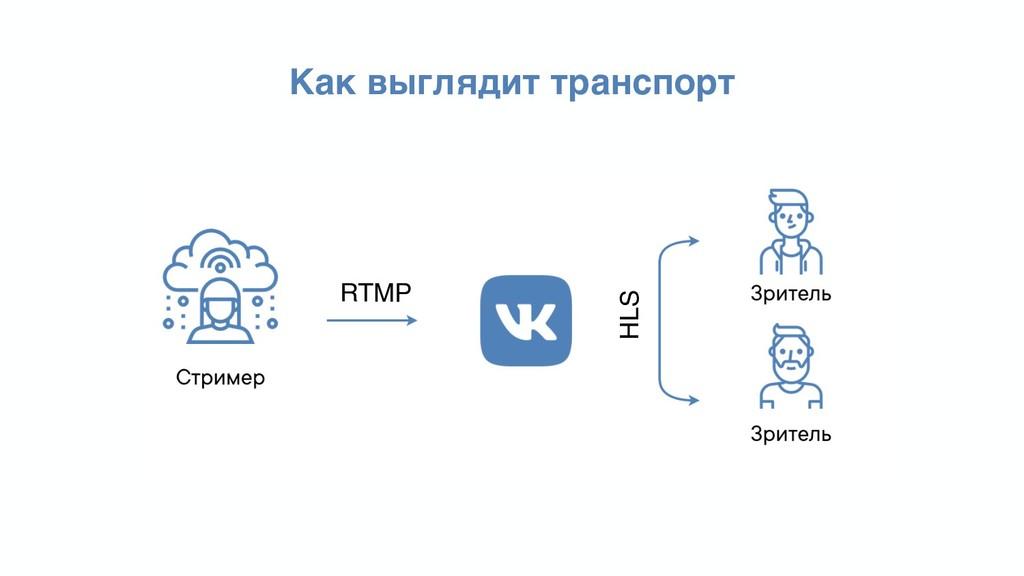 Как выглядит транспорт RTMP HLS