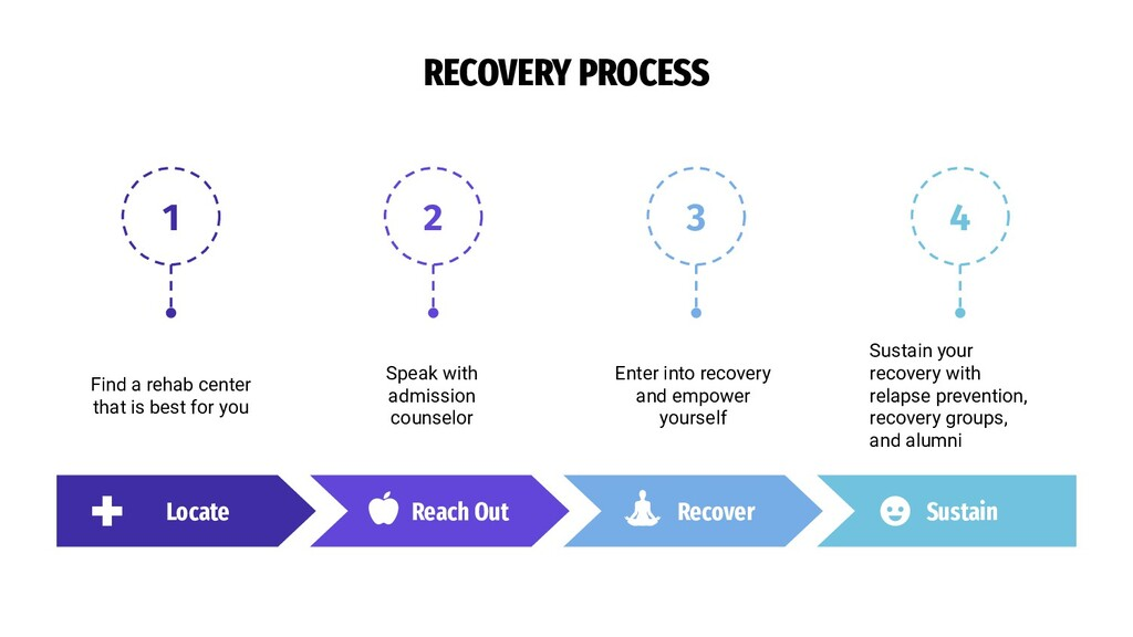 1 2 3 4 RECOVERY PROCESS Locate Enter into reco...