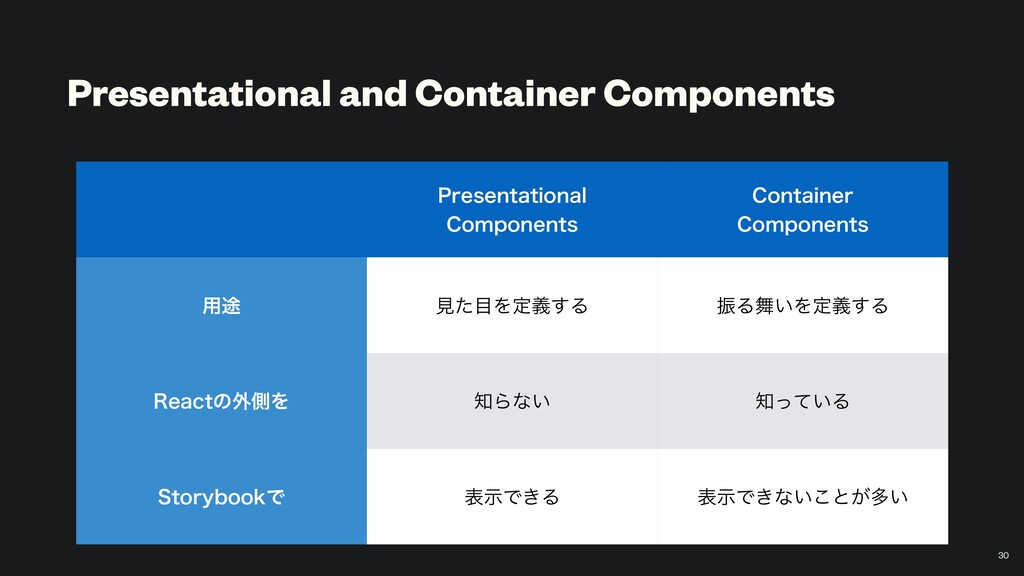 Presentational and Container Components 1SFTFOU...
