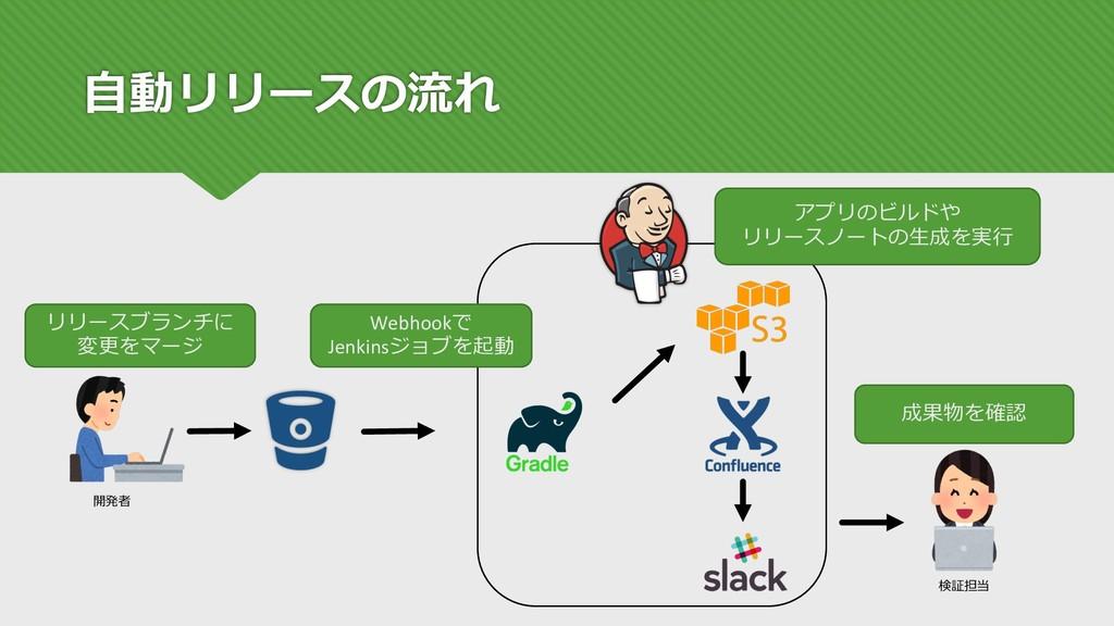 ⾃動リリースの流れ 開発者 検証担当 リリースブランチに 変更をマージ Webhookで Je...