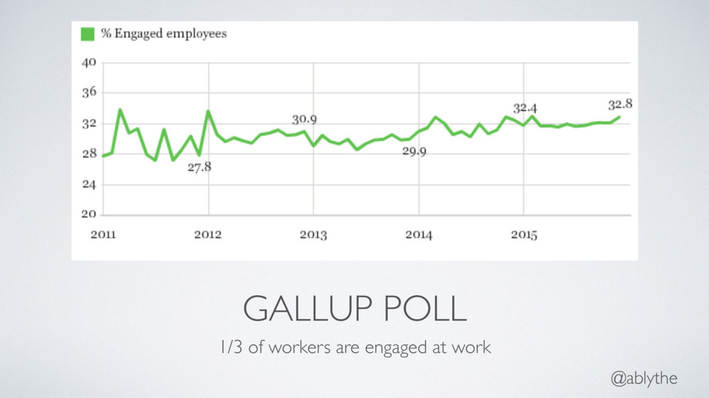 @ablythe GALLUP POLL 1/3 of workers are engaged...