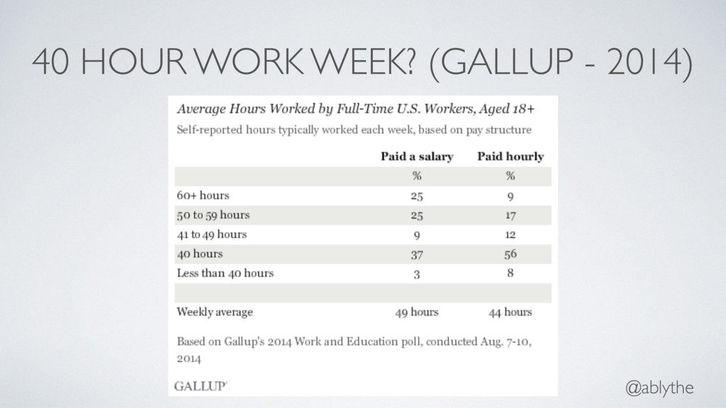 @ablythe 40 HOUR WORK WEEK? (GALLUP - 2014)
