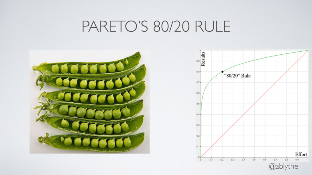 @ablythe PARETO'S 80/20 RULE