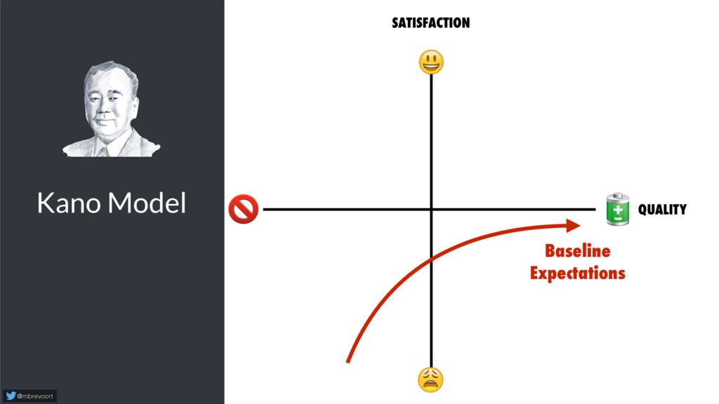 Kano Model @mbrevoort   SATISFACTION   Baseline...