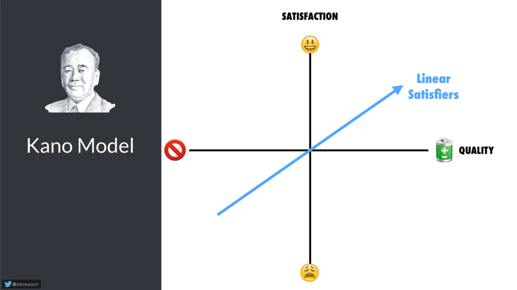 Kano Model @mbrevoort   SATISFACTION   Linear S...
