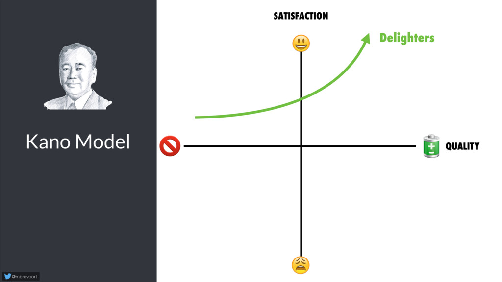Kano Model @mbrevoort   SATISFACTION   Delighte...
