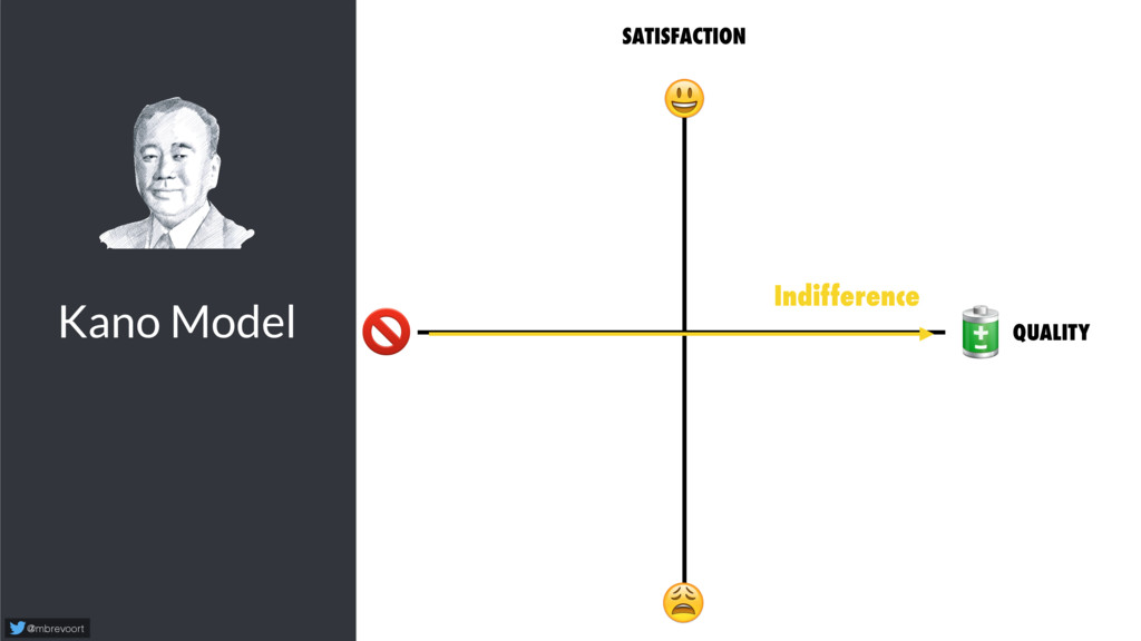 Kano Model @mbrevoort   SATISFACTION   Indiffer...