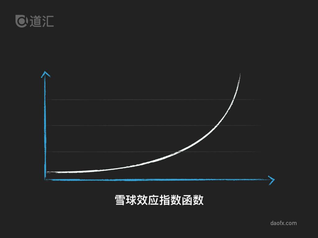 daofx.com 雪球效应指数函数