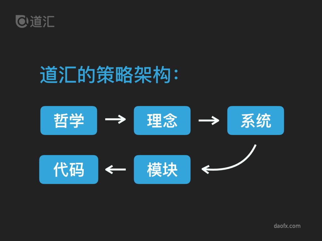 daofx.com 道汇的策略略架构: 哲学 理理念 系统 代码 模块