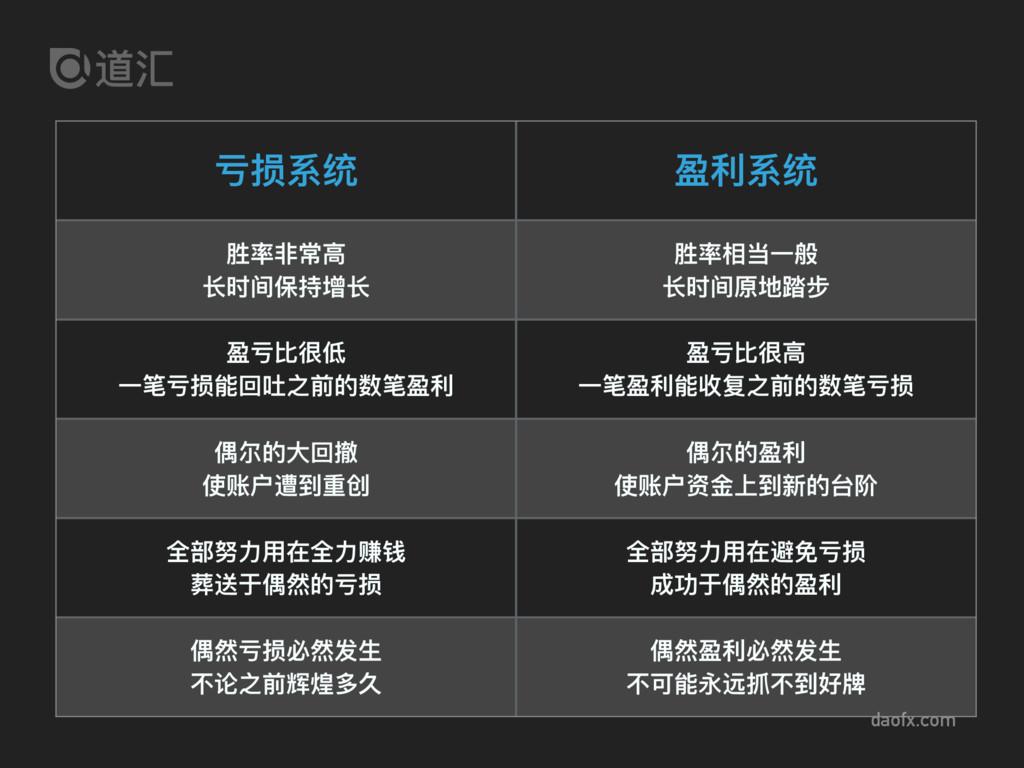 daofx.com 亏损系统 盈利利系统 胜率⾮非常⾼高 ⻓长时间保持增⻓长 胜率相当⼀一般 ...