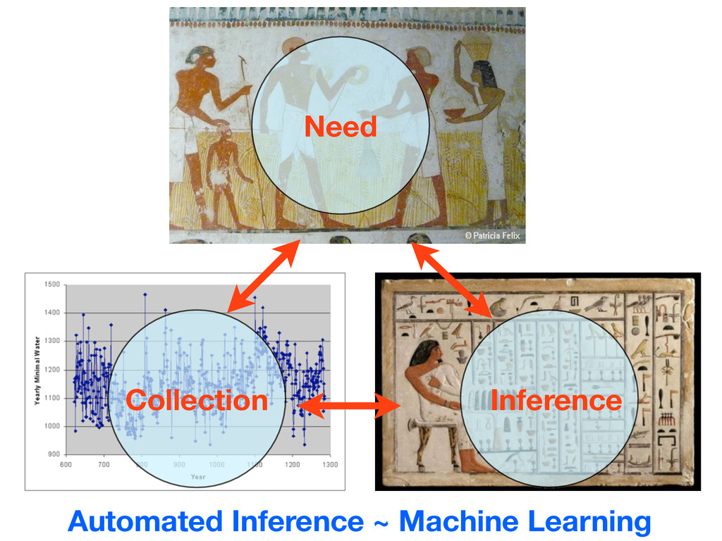 Need Collection Inference Automated Inference ~...