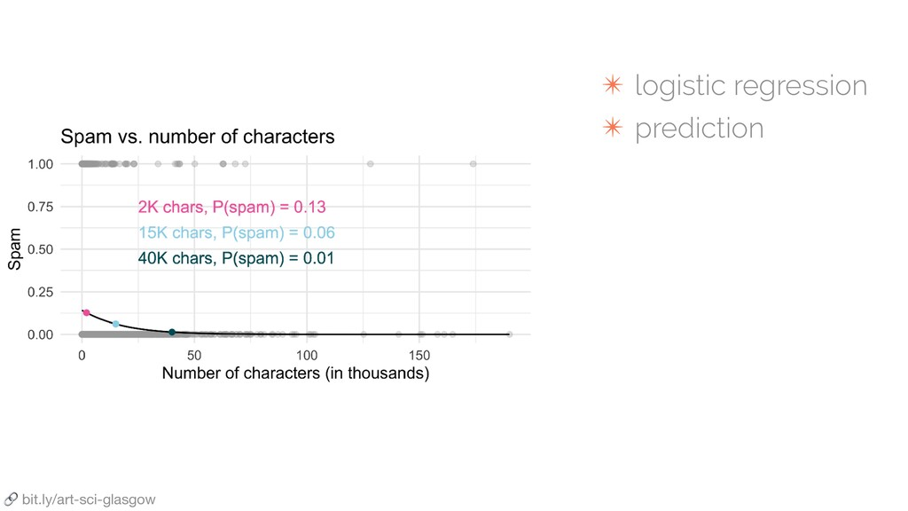 bit.ly/art-sci-glasgow ✴ logistic regression ✴...