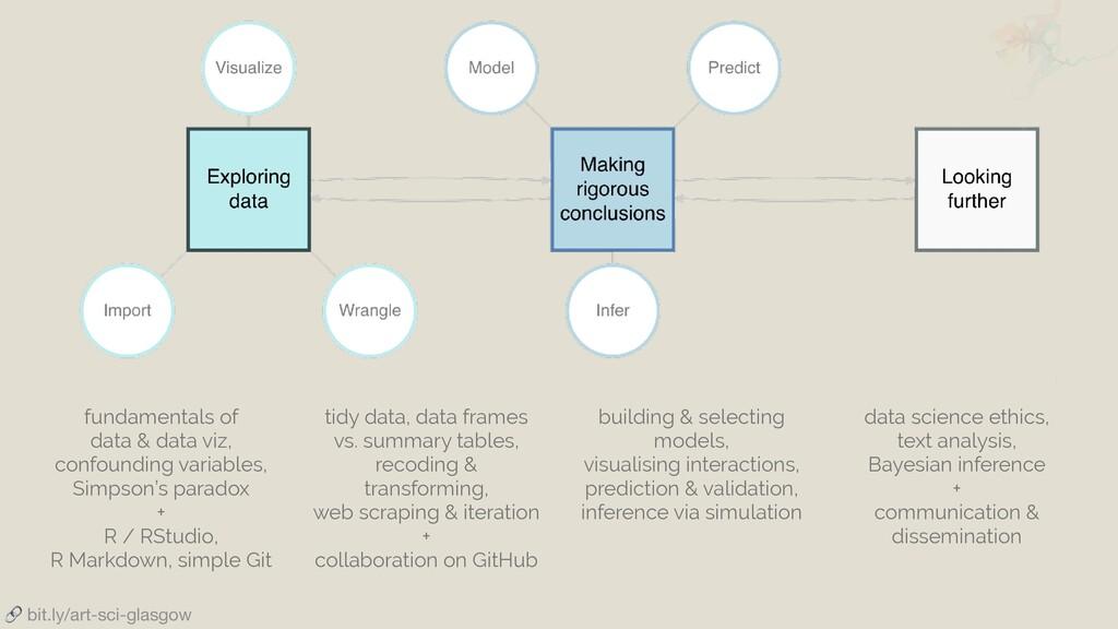 bit.ly/art-sci-glasgow fundamentals of data & ...